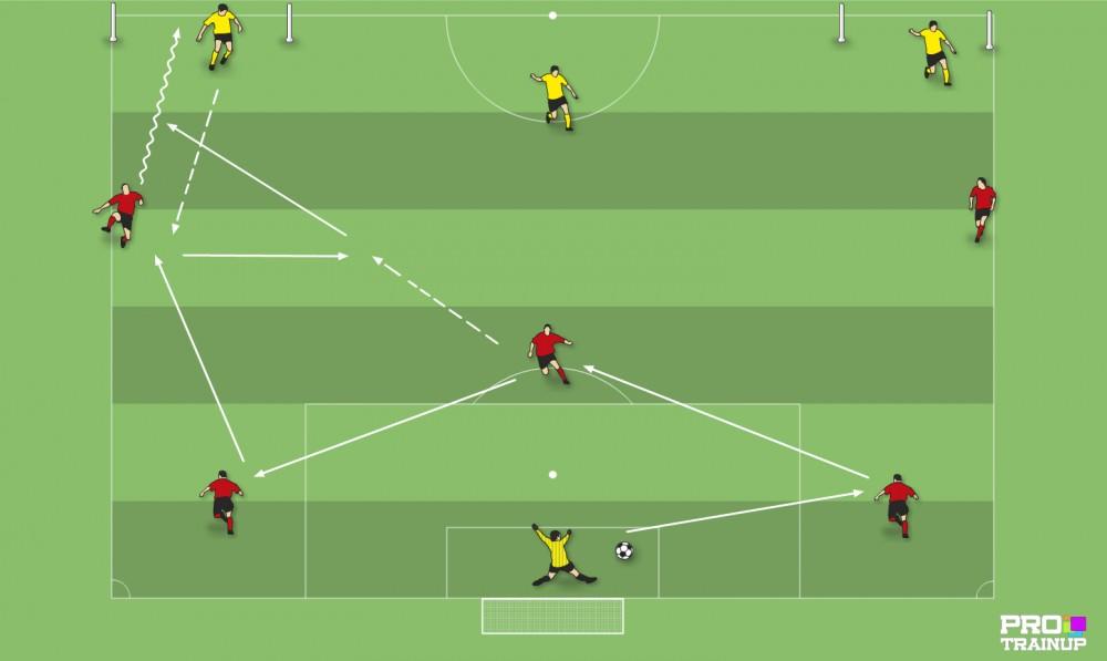Wprowadzenie piłki do gry + gra na utrzymanie 6v3