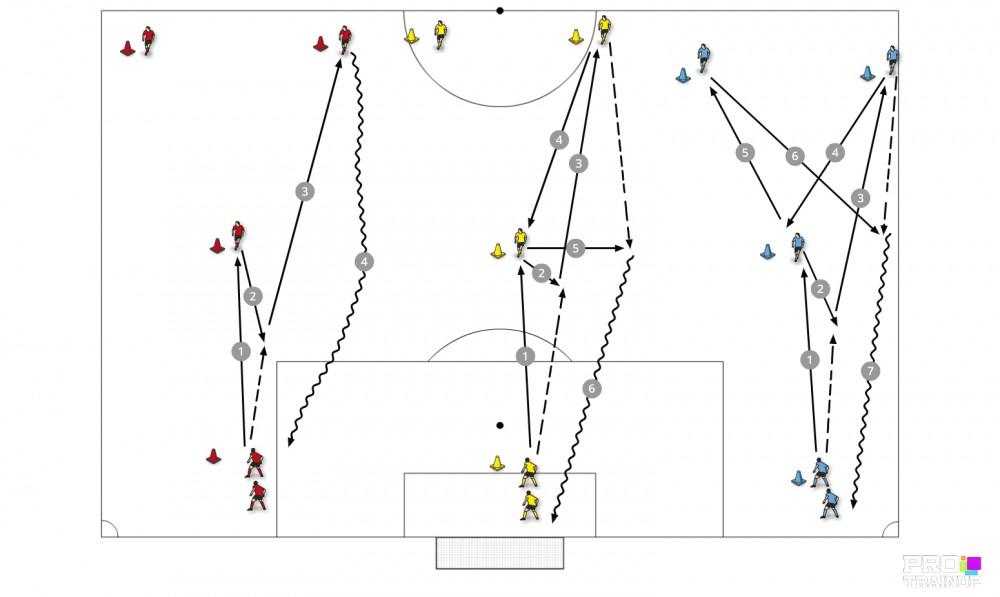 Technika podań piłki w trzech grupach